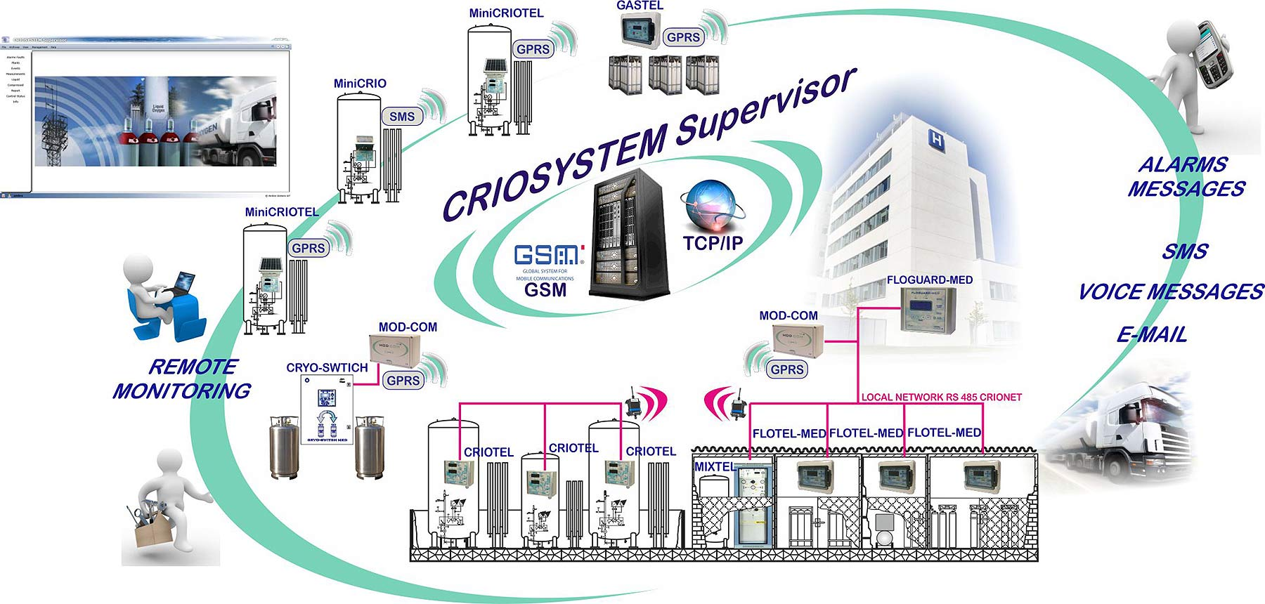 Level and pressure monitoring for cryogenic vessels 2